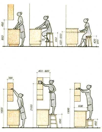 Standartiniai virtuvės išmatavimai .jpg